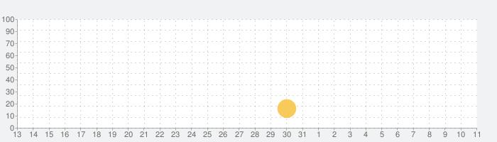 DEAD CITY:ゾンビ射撃オフラインの話題指数グラフ(4月11日(日))