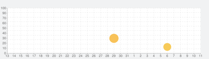 生理カレンダー -  月経周期トラッカーの話題指数グラフ(4月11日(日))