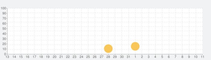 NOeSIS 羽化の話題指数グラフ(4月11日(日))