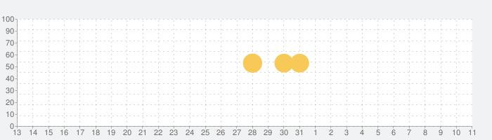 デイリーの話題指数グラフ(4月11日(日))