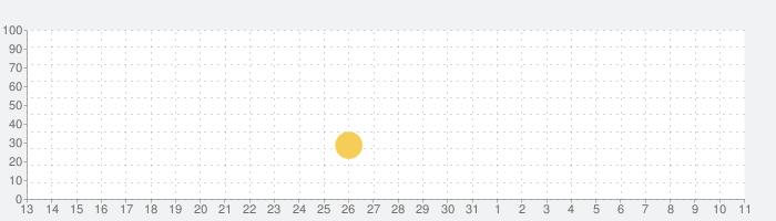 ETERNAL(エターナル)ー超大型「国産」MMORPGーの話題指数グラフ(4月11日(日))