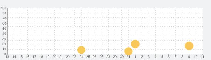 戦の海賊ー海賊戦略シミュレーションゲームの話題指数グラフ(4月11日(日))