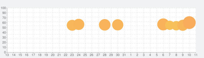 Spoon (スプーン) - ラジオ・ライブ配信の話題指数グラフ(4月11日(土))