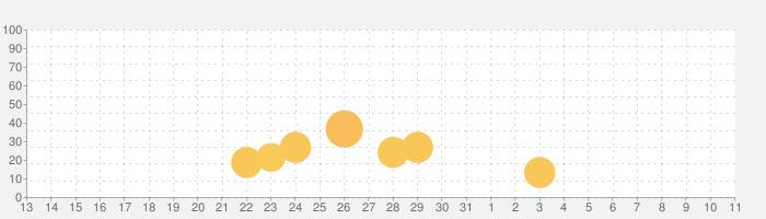 魔王の時間の話題指数グラフ(4月11日(日))