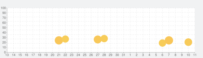 ソードアート・オンライン メモリー・デフラグの話題指数グラフ(4月11日(日))