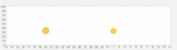 ヒルクライムレース(Hill Climb Racing)の話題指数グラフ(4月11日(日))