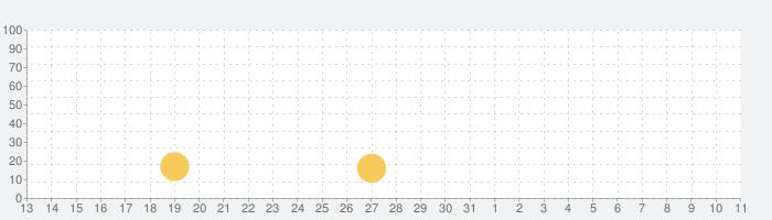 アイドルレストランタイクーン - レストラン帝国のIdle Tycoon(アイドルタイクーン)になるの話題指数グラフ(4月11日(日))
