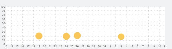 高解像度降水ナウキャスト雨アラームの話題指数グラフ(4月11日(日))