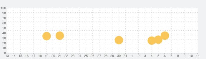 みんなの将棋教室Ⅱ~戦法や囲いを学んで強くなろう~の話題指数グラフ(4月11日(日))