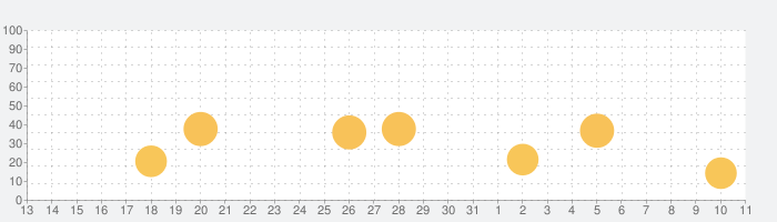 BEAKER by THIXの話題指数グラフ(4月11日(日))