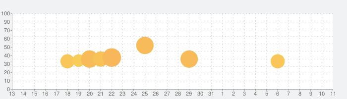 Poly Bridge 2の話題指数グラフ(4月11日(日))