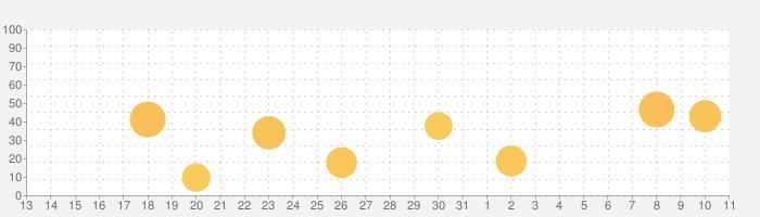 iMPC Pro 2 for iPhoneの話題指数グラフ(8月11日(火))