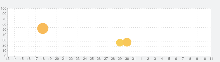 スタジオ音楽 - ガレージバンド Studio Musicの話題指数グラフ(4月11日(日))