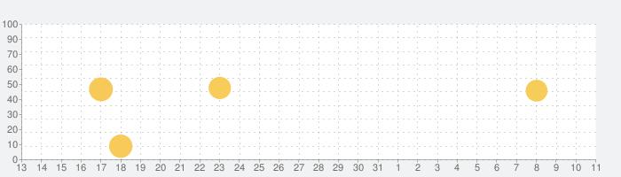 Tayasui Sketchesの話題指数グラフ(8月11日(火))