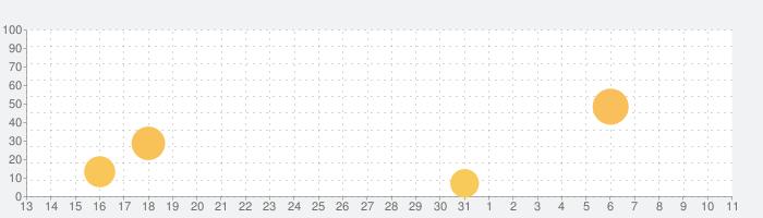 Health Amulet(ヘルスアミュレット)の話題指数グラフ(4月11日(日))