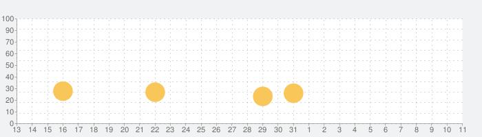 戦艦バトルの話題指数グラフ(4月11日(土))