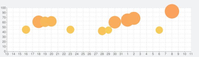 LINE LIVE - LINEのライブ配信アプリの話題指数グラフ(8月11日(火))