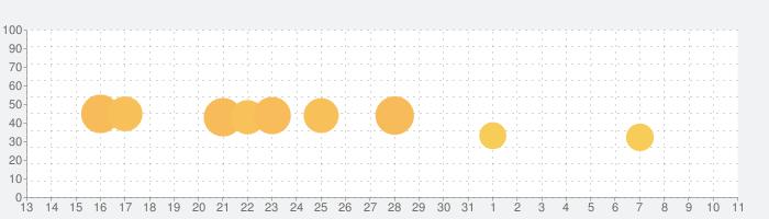 ブロックパズル 1010 - 無料のクラシック・ブロックパズルゲームの話題指数グラフ(4月11日(日))