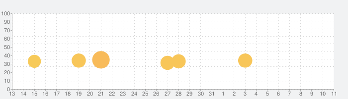 Townsmen Premiumの話題指数グラフ(4月11日(土))
