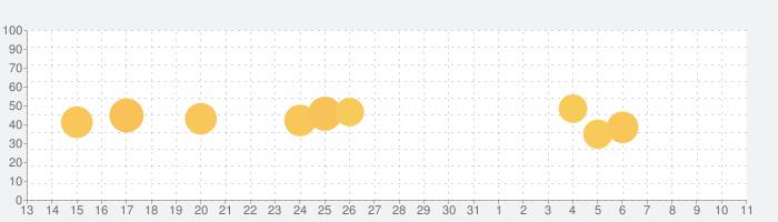 CAB 【Study Pro】の話題指数グラフ(4月11日(日))