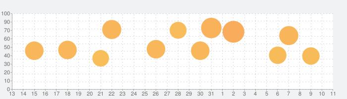 Poly Bridgeの話題指数グラフ(4月11日(土))