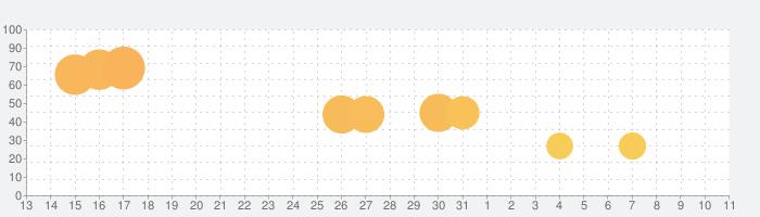シティコネクション クラシックの話題指数グラフ(4月11日(日))