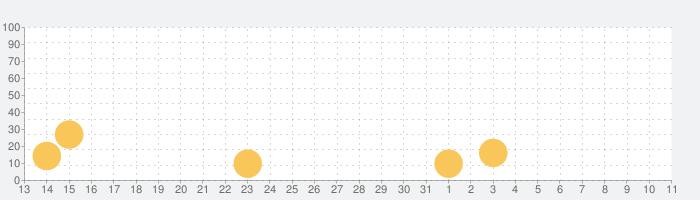みんなの陣取り合戦~ドットアンドボックス~の話題指数グラフ(4月11日(日))