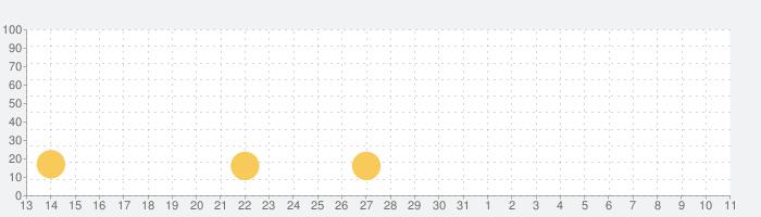 おそ松さんのニートスゴロクぶらり旅の話題指数グラフ(4月11日(日))