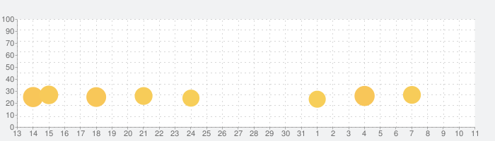 ゲーム・オブ・スローンズ:コンクエスト ™の話題指数グラフ(8月11日(火))