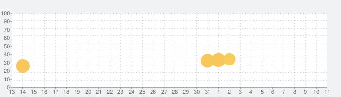 リトルパンダ:プリンセスの舞踏会の話題指数グラフ(4月11日(日))