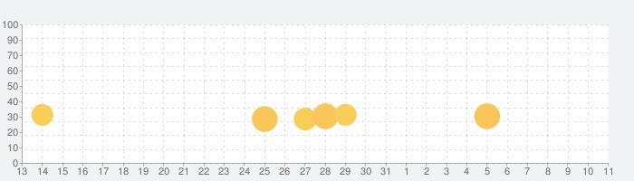 パチスロ ガールズ&パンツァー オリンピアの話題指数グラフ(4月11日(日))