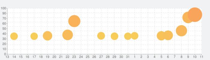 雀魂 -じゃんたま-の話題指数グラフ(4月11日(土))