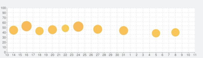 英単語ターゲット1900公式アプリ    ビッグローブ英単語の話題指数グラフ(4月11日(土))
