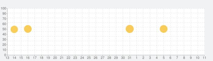 うんコレの話題指数グラフ(4月11日(日))