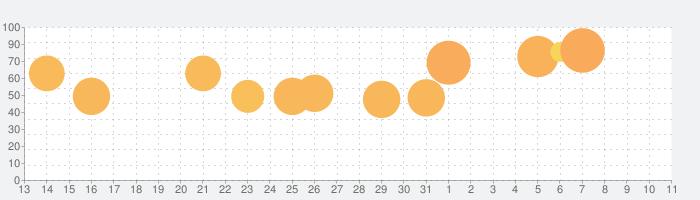 チャットマスター!の話題指数グラフ(4月11日(日))