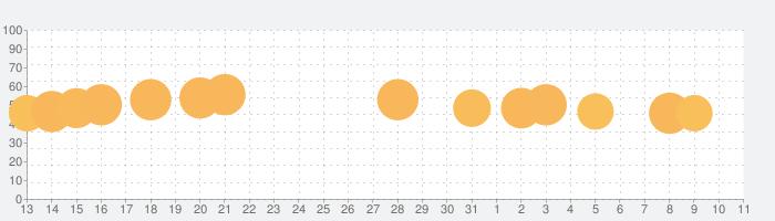 Blob Runner 3Dの話題指数グラフ(4月11日(日))