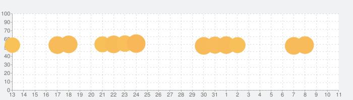 Super Mario Runの話題指数グラフ(8月11日(火))