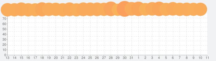 Plague Inc. -伝染病株式会社-の話題指数グラフ(8月11日(火))