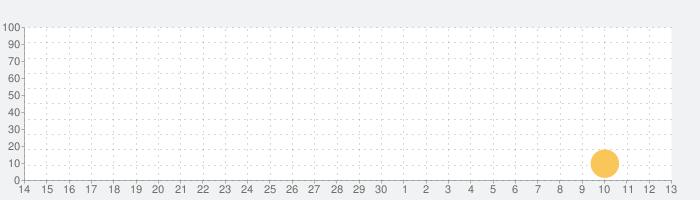 滿貫大亨の話題指数グラフ(7月13日(月))