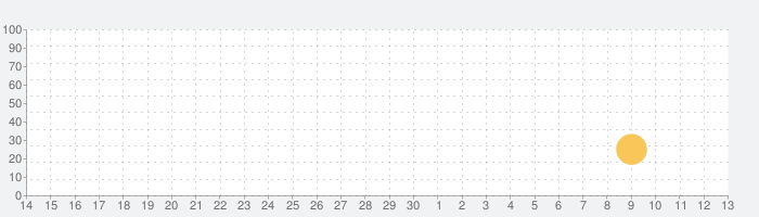 Pic Jointer 画像 & 写真 コラージュの話題指数グラフ(7月13日(月))