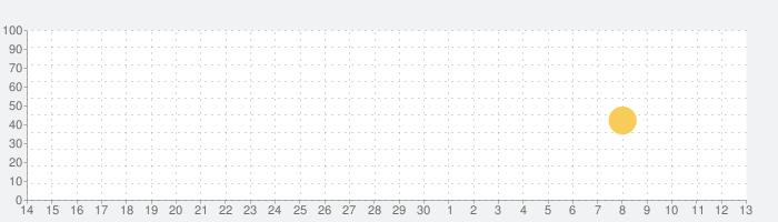 高度計+の話題指数グラフ(7月13日(月))