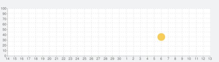 ルナルナアプリの話題指数グラフ(7月13日(月))
