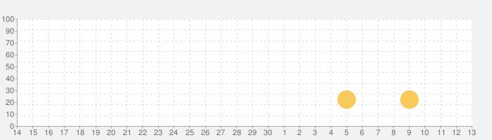 Hit&Blow オンライン(ヒットアンドブロー)- 2人で遊べる無料の数字当て対戦ゲームの話題指数グラフ(5月13日(木))
