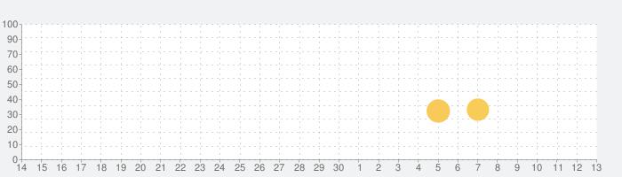 Drift Max Pro - ドリフト ゲームの話題指数グラフ(7月13日(月))