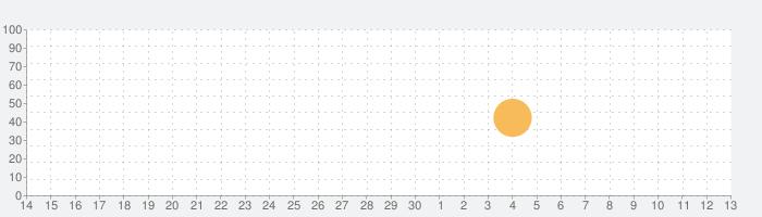 Telling Liesの話題指数グラフ(7月13日(月))