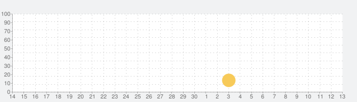全問解説付 第2種電気工事士 筆記 一問一答問題集の話題指数グラフ(7月13日(月))