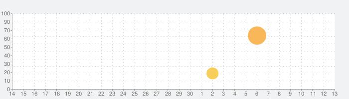 サゴミニ 森の冒険の話題指数グラフ(7月13日(月))