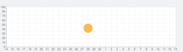 Scribblenauts Unlimitedの話題指数グラフ(7月13日(月))