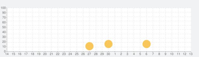 アルテスノート ~放置ハクスラRPG~の話題指数グラフ(7月13日(月))