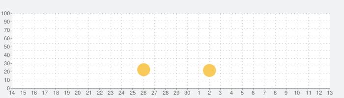 Realm Defense:  城 防衛 オンライン ファンタジーウォー ゲームの話題指数グラフ(5月13日(木))